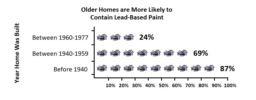 Older homes are more likely to contain lead-based paint. 24 percent between 1960-1977, 69 percent between 1940-1959, 87% before 1940.